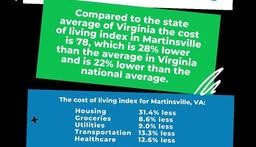 Another awesome reason to Move to Martinsville is the low cost of living! movetomartinsvilleva