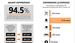 Quality of Life options and a low cost of living are major assets in the Martinsville area
